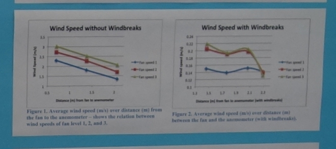 Graphs show how wind speed varied with and without windbreaks. Interestingly, faster fan settings on fields with windbreaks (Figure 2) showed a sudden drop in velocity 2 meters behind the windbreak. Can you think of reasons why?